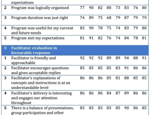 Kirkpatrick model for evaluation – Our results