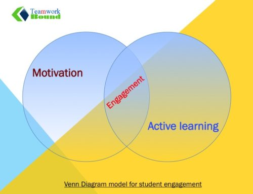 Engaging Learners using an Instructional design approach