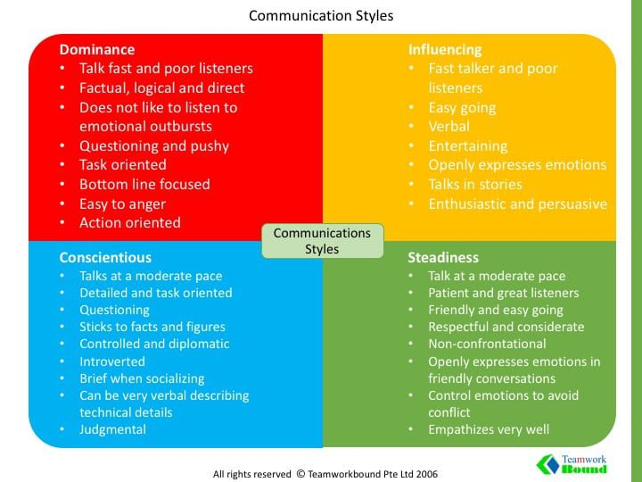DISC communications styles