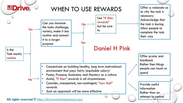 Image result for when to use rewards