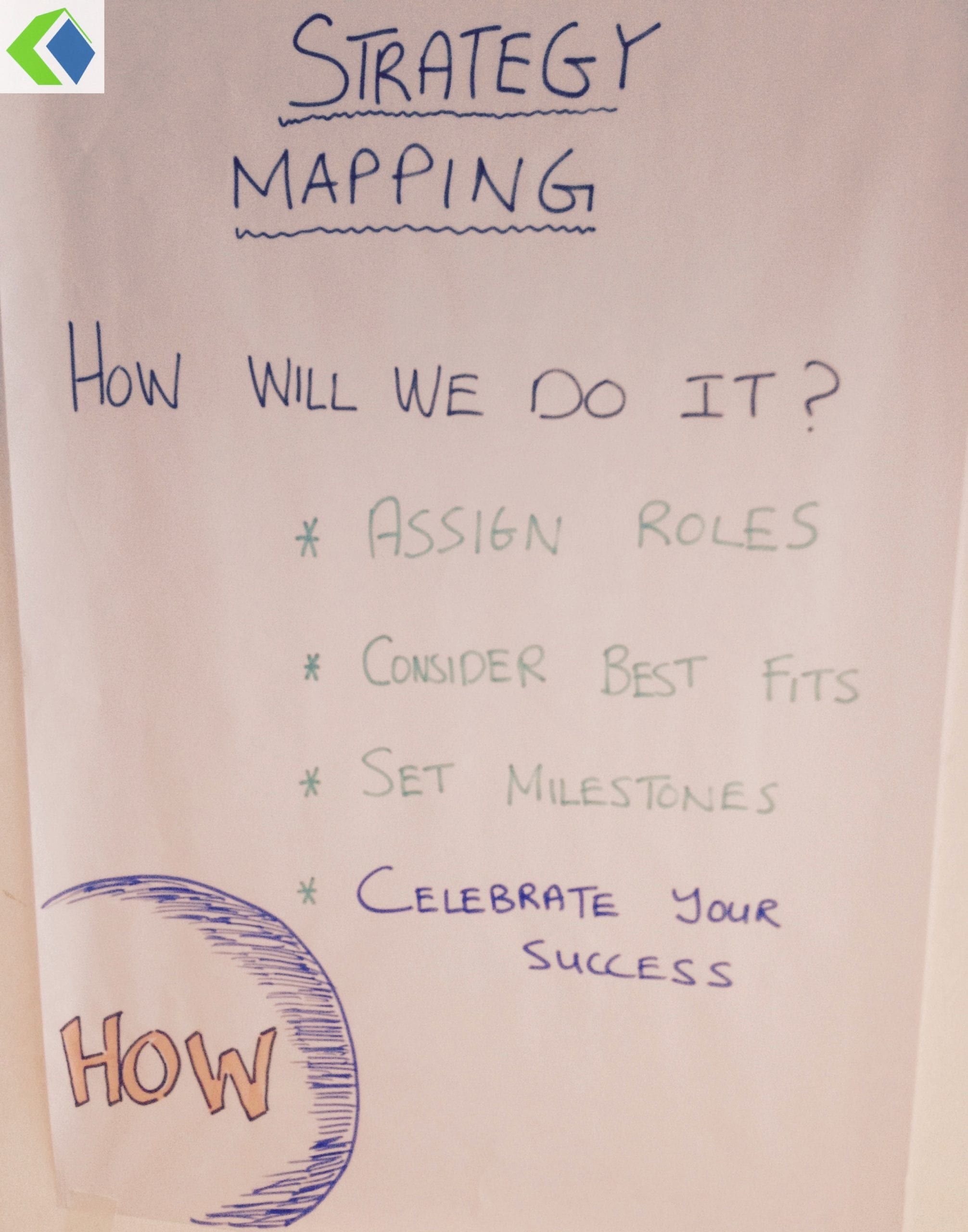 Strategy mapping with Belbin